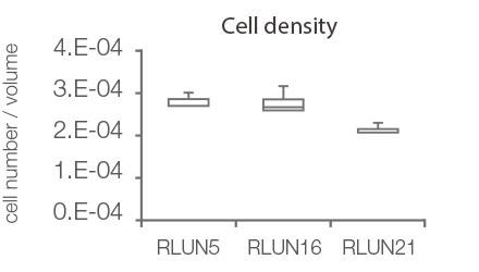 Cell density