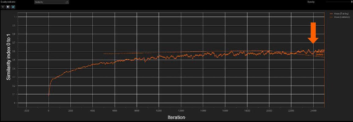 図 3: NNの学習は、類似性指数と検証平均値をリアルタイムで測定