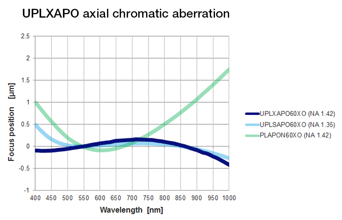 Figure 4. Comparing the focus position in the 400–1,000 nm wavelength range (smaller is better)
