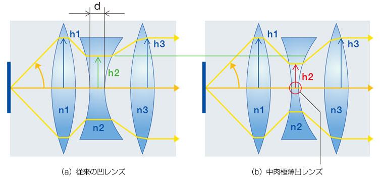 (a)従来の凹レンズ (b)中肉極薄凹レンズ