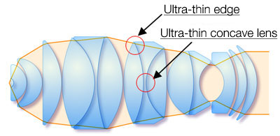 (b) Design with ultra-thin lens (9groups 15 lenses)