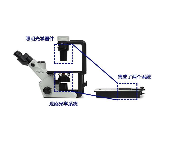 通过集成光学系统实现紧凑型设计