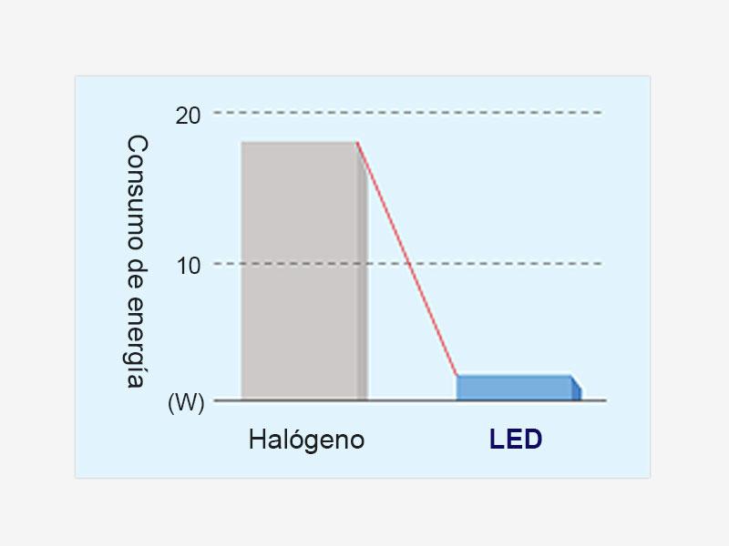 Bajo consumo de energía