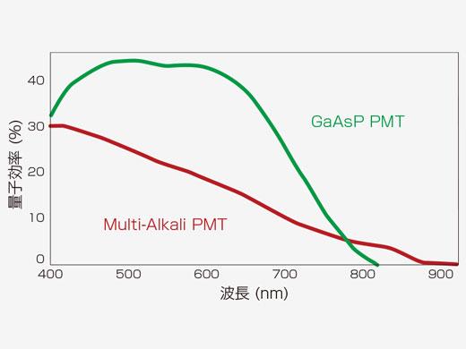 量子効率の向上、ペルチェ冷却による低ノイズを実現した高感度 GaAsP PMT