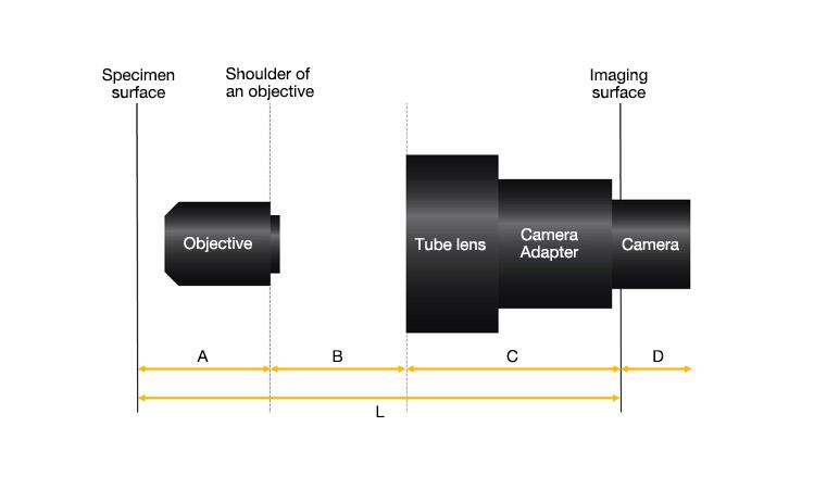 Conception d'un système optique d'imagerie