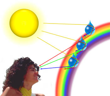 Image showing an example of diffraction where light waves interact with droplets of water and diffract a portion of light