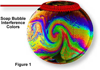 image of a soap bubble showing optical interference