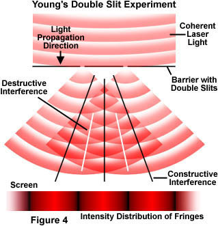 a diagram showing Young's double slit experiment