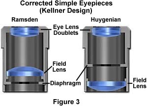 image of modified simple eyepieces