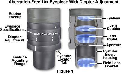Anatomy of a microscope eyepiece