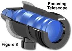 Focusing telescope