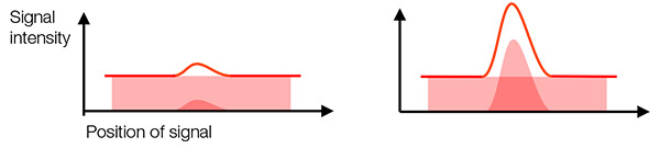 Figure 2 – Left: low SNR: background noise makes it difficult to identify the actual signal. Right: high SNR: you can identify and measure the actual signal from the sample.