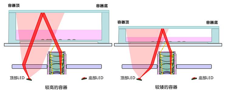 图7.照明光学器件可与高和矮容器兼容使用(侧视图)