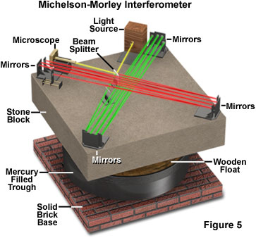 Image showing the experimental apparatus built by Michelson and Morley to calculate the speed of light