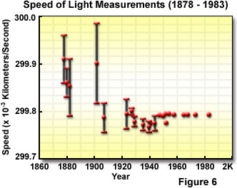 Graph showing measurements of the speed of light from 1878-1983