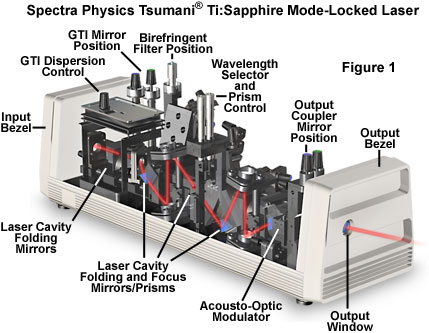 specialized microscopy techniques laser systems for opticalMicroscope Led Light Source Circuit #21
